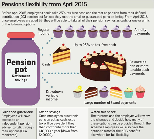 Pensions flexibility