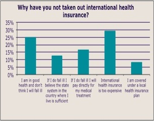 Graph of why people don't have health insurance-NOW Health-2014