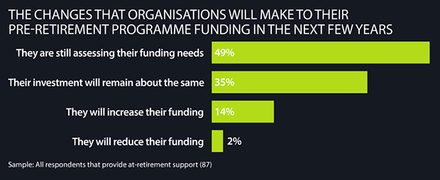 Changes organisations will make to pre-retirement programme