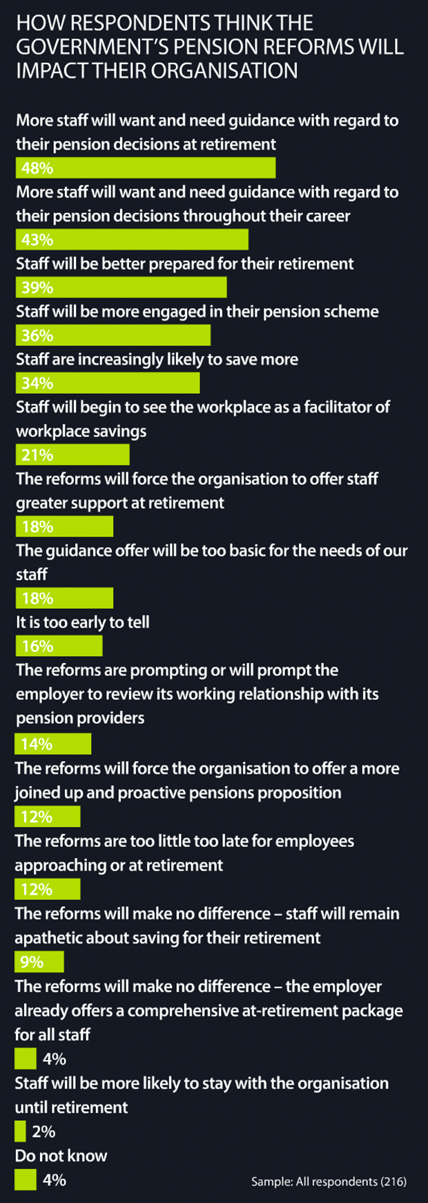 How respondents think the government's pension reforms will impact their organisation