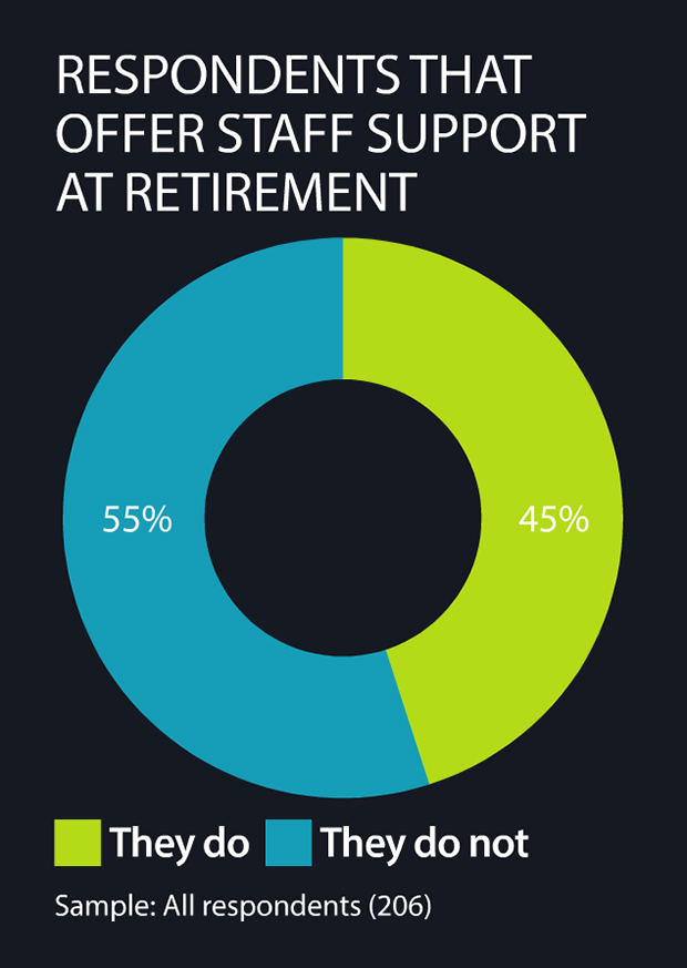 Number of respondents that offer staff support at retirement