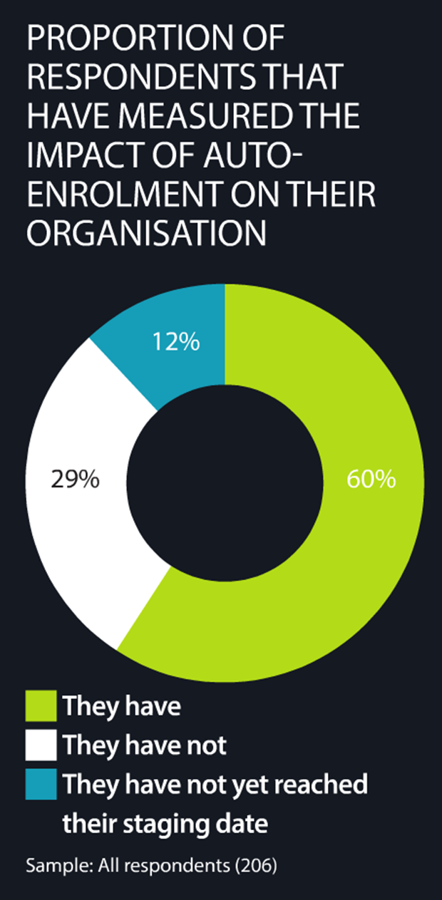 Proportion of respondents that have measured the impact of autoenrolment on their organisations
