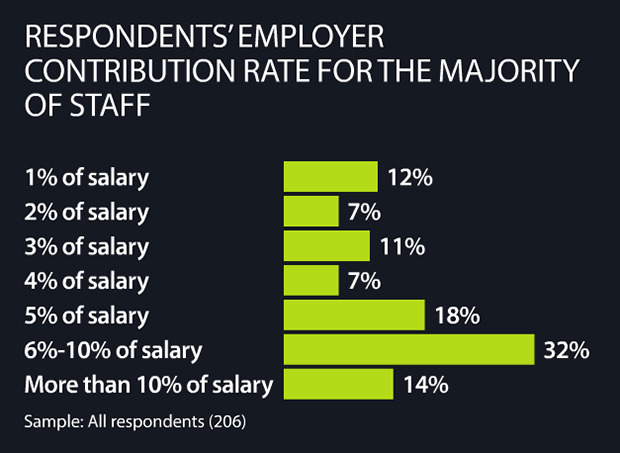 Residents employer contribution rate for the majority of staff