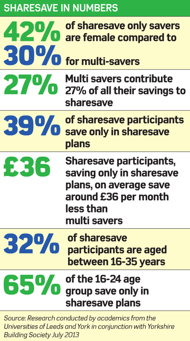 Sharesave in numbers