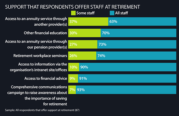 Support that respondents offer staff at reitrement
