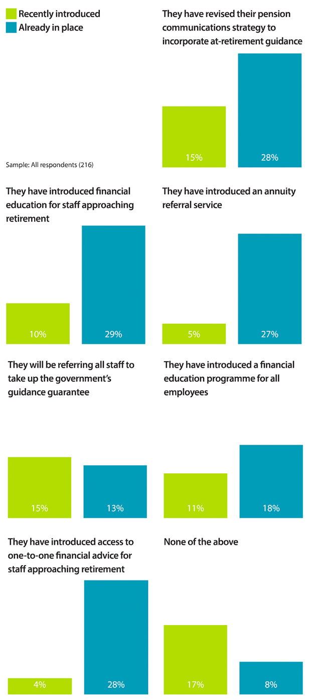The changes respondents have already made in their organisation ahead of the reforms coming in next April