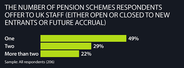 The number of pension schemes respondents offer to staff