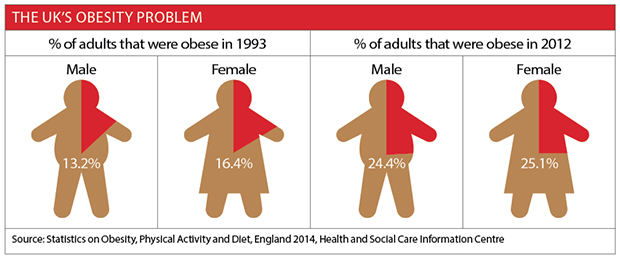 UK obesity problem infographic