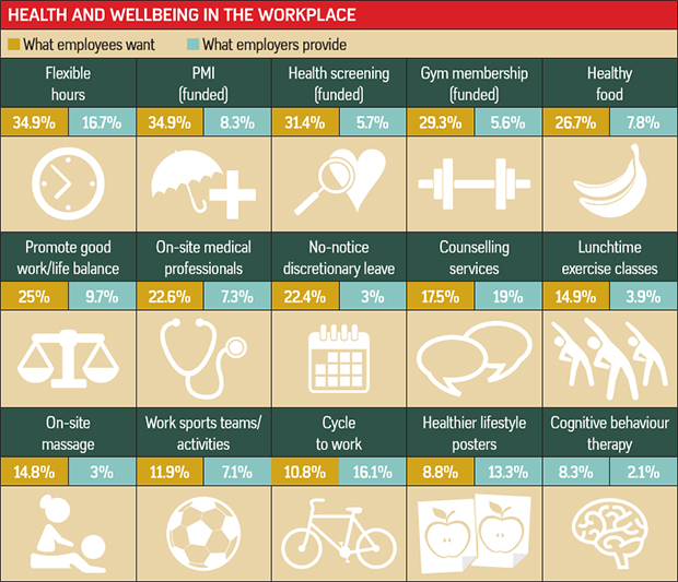 Health and wellbeing in the workplace table