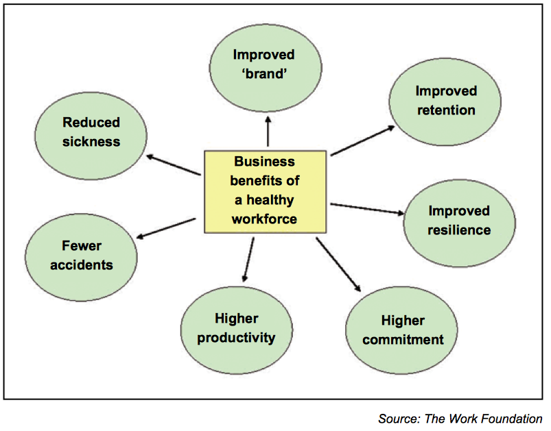 The likely positive outcomes of a health and wellbeing initiative