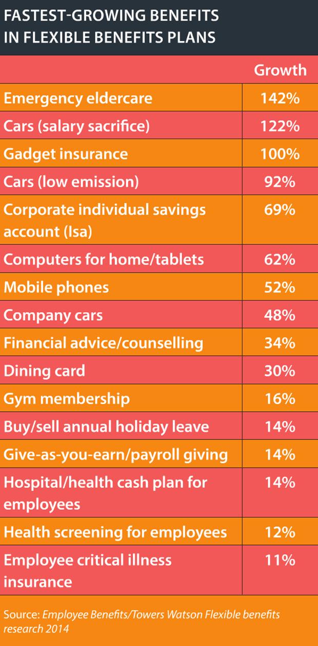 Fastest growing Flexible benefits