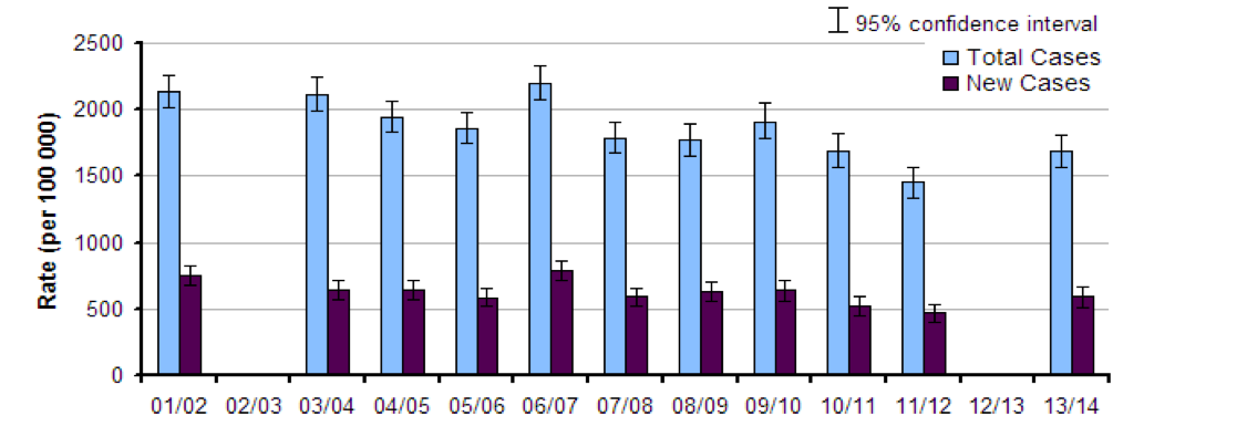 MSD graph-2014