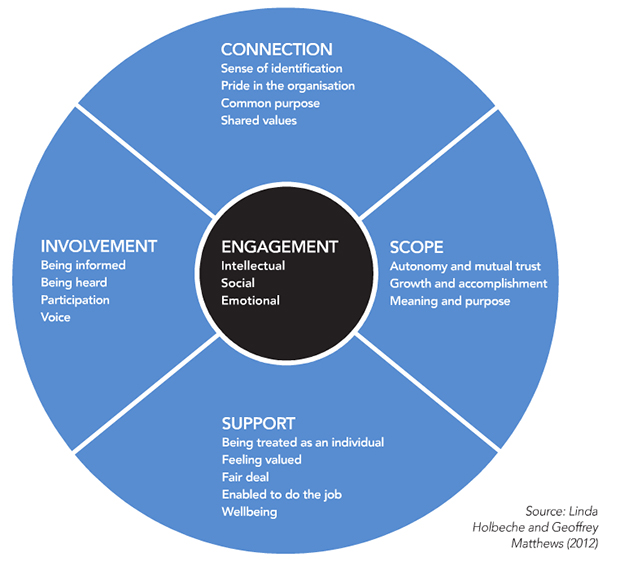 Core elements of employee engagement