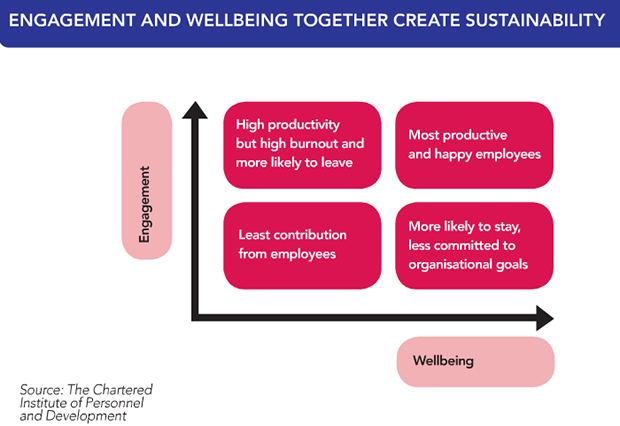 Engagement and wellbeing creat sustainability
