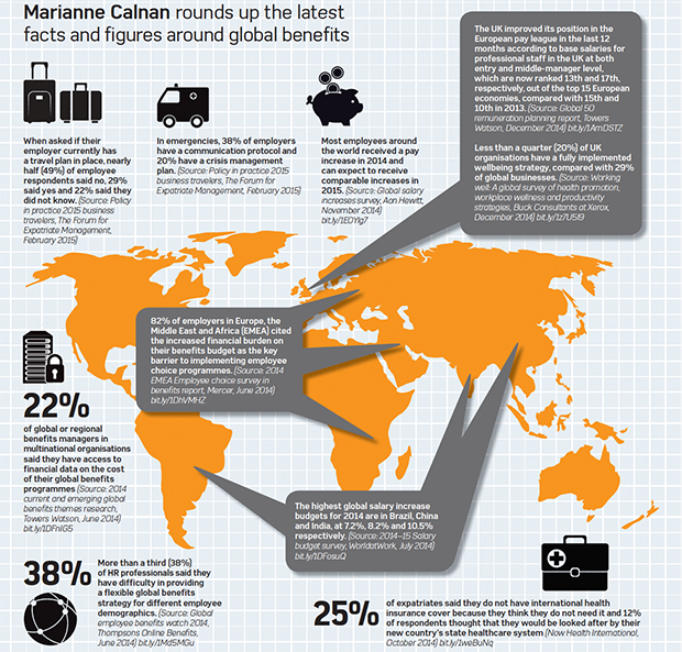 Global benefits in numbers