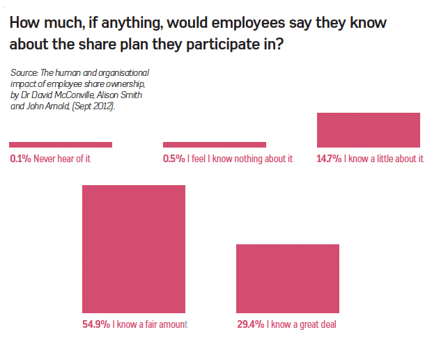 How much do employees know about their share schemes
