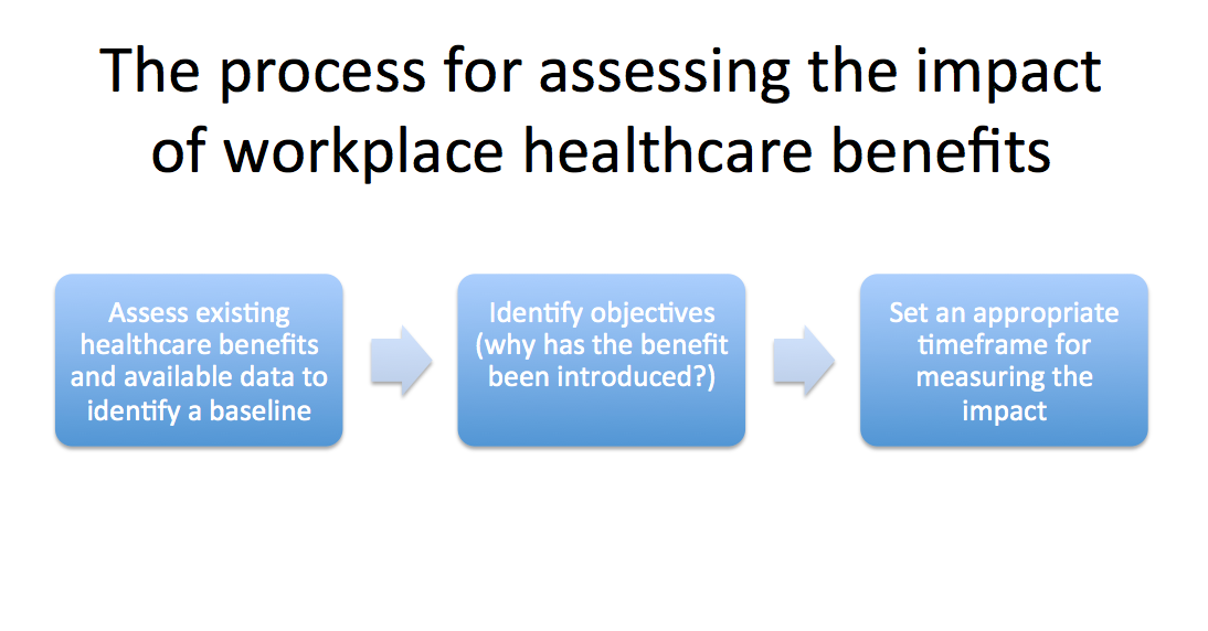 Healthcare benefits impact assessment process
