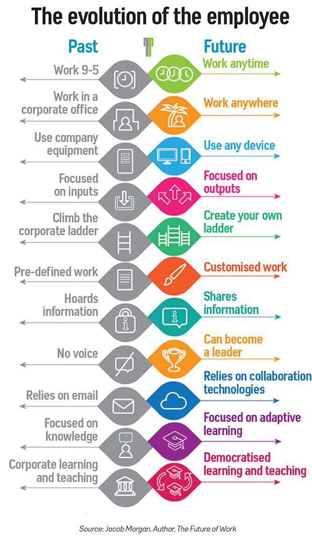 Evolution of employee
