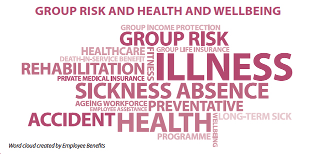 Group risk word cloud