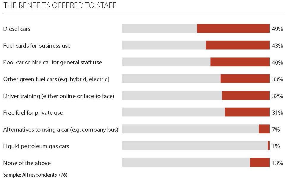 Staff benefits graph