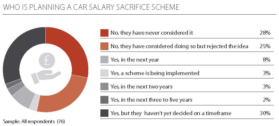 car salary sacrifice scheme