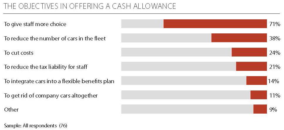 offering cash allowance