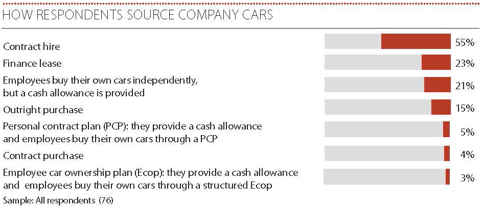 21  provide a car cash allowance