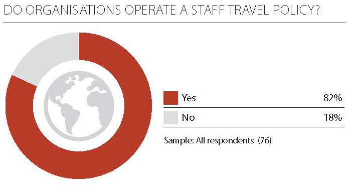 Operate a staff travel policy