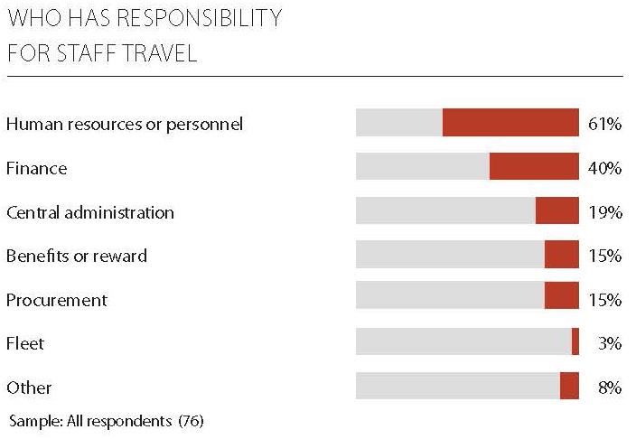 responsibility staff travel