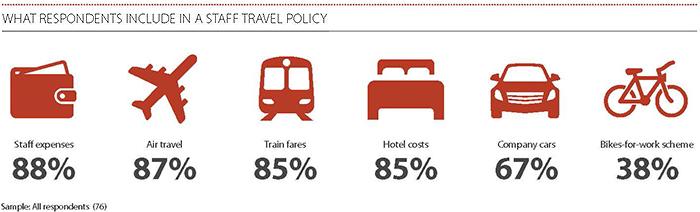 staff travel policy 3