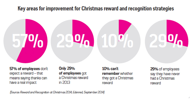 Christmas improvement strategies