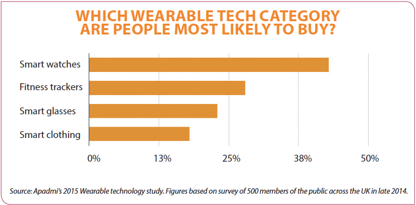 Wearable tech graph