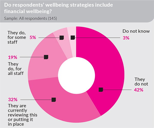 wellbeing graph1b