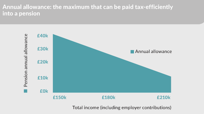 Annual allowance pensions