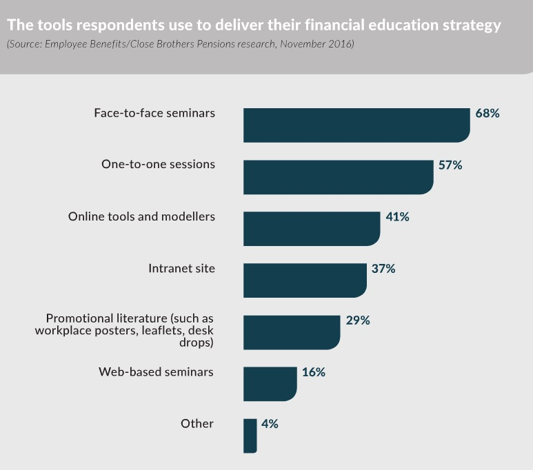 Financial education stats