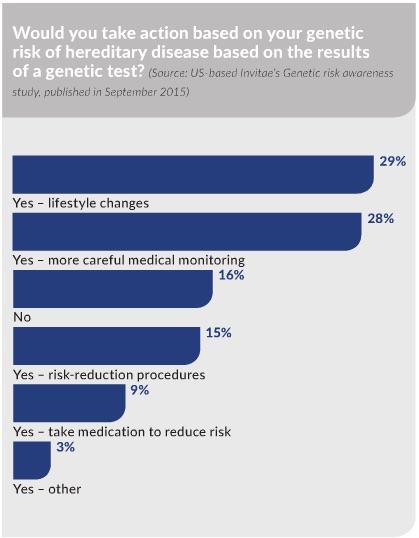 Genetic_Testing_Feb_16