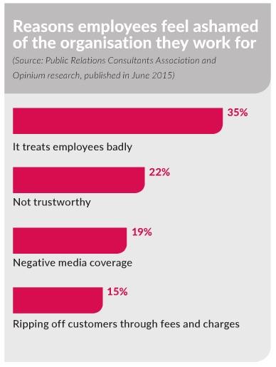 Reasons staff feel ashamed of their employer