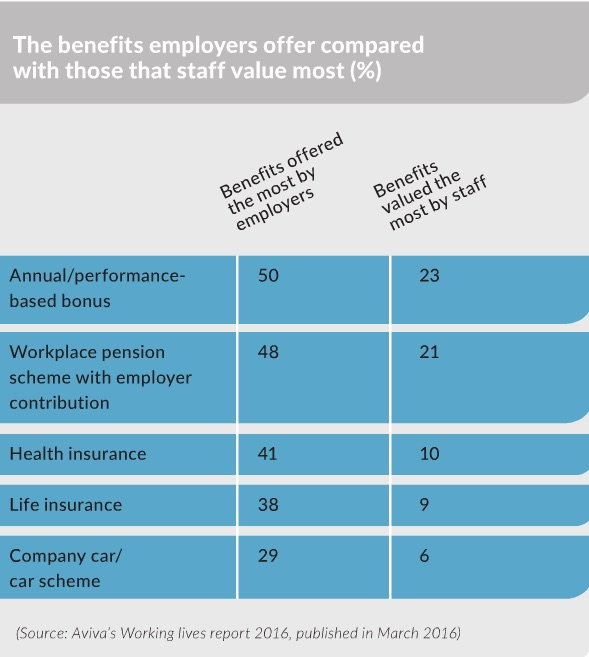 benefits employers offer