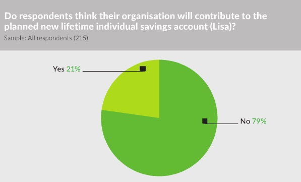 2016 Benefits Research - Lifetime Isa
