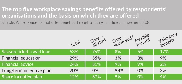 2016 Benefits Research - Workplace savings