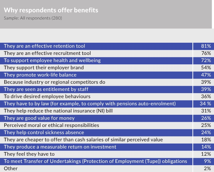 Why offer benefits
