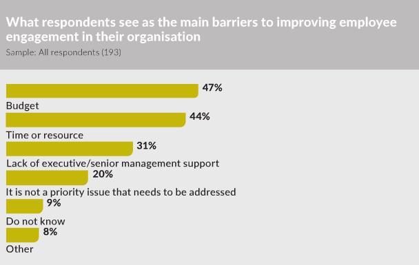 Barriers employee engagement