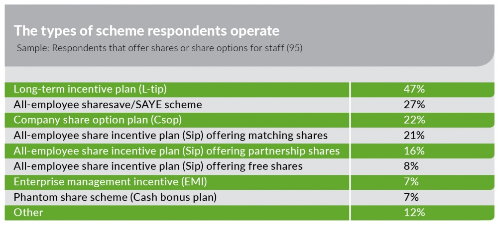 Types of scheme respondents operate