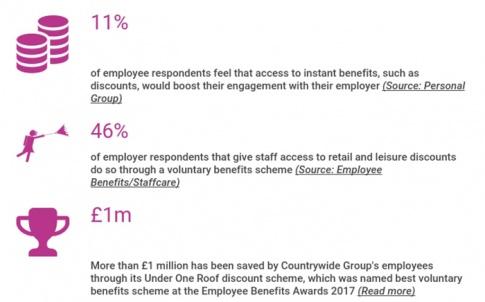 Voluntary benefits – Employee Benefits