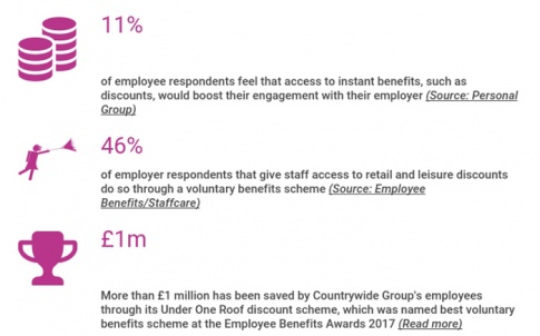 voluntary benefits in numbers